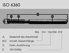 Abb. 4: Mit der ISO-Nummer lassen sich Präparationsinstrumente unabhängig vom Hersteller exakt bezeichnen.